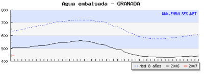 grafi_embalse.png
